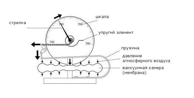 Як влаштований барометр. Барометр-прилад для вимірювання атмосферного тиску
