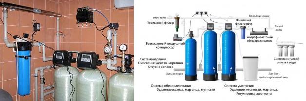 Водопостачання будинку - як правильно підвести воду в приватний будинок. На зло морозам тягнемо мережі