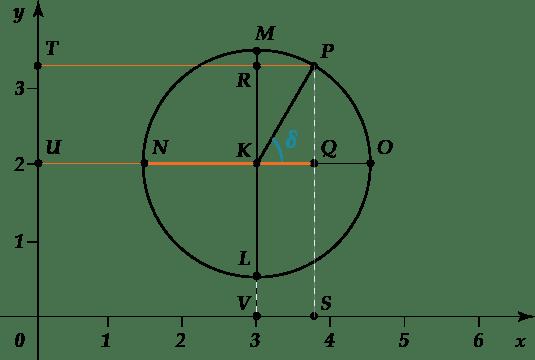 Сума і різниця синусів і косинусів: висновок формул, приклади. Формули тригонометрії