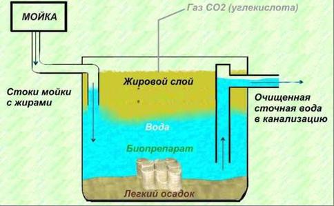 Як розчинити мул у вигрібній ямі. Як просто очистити вигрібну яму від мулу, скамянілостей і мильних відходів? очищення стічної ями хімічними засобами