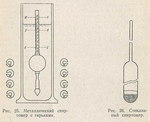 Що таке ареометр і для чого він. Ареометр