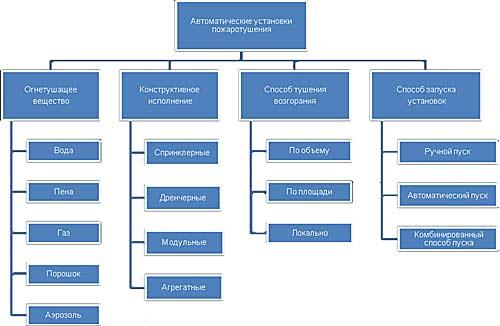 Система пожежогасіння призначена для. Системи автоматизації пожежогасіння